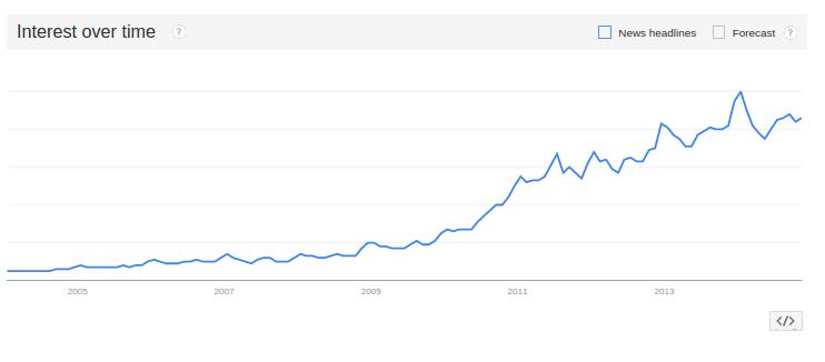 Interés por Netflix a través del tiempo. Fuente: Google Trends.