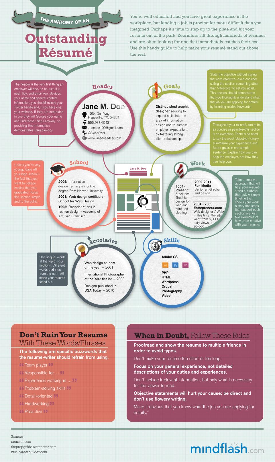 Infografía: La anatomía de un currículum ganador