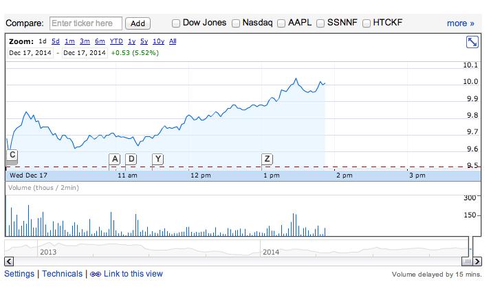 Comportamiento de las acciones de BlackBerry el 17 de diciembre. Fuente: Google Finance.
