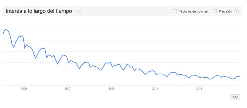 Interés por Clip Art a lo largo del tiempo. Fuente: Google Trends.