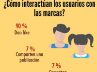 Infografía: Los datos que impactaron el marketing durante 2014
