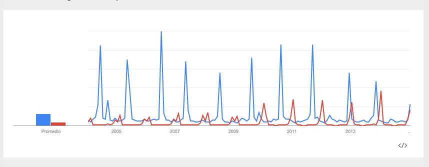 En azul el interés por Miss Universe, en rojo las búsquedas de Pro Bowl.