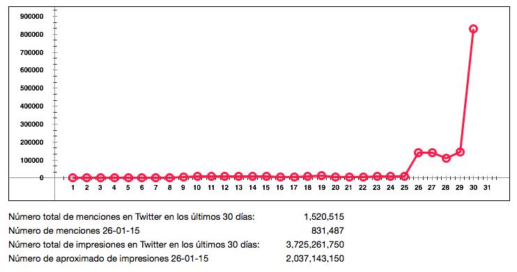 Las impresiones del hashtag #MissUniverse, en inglés, fueron menores que en español.