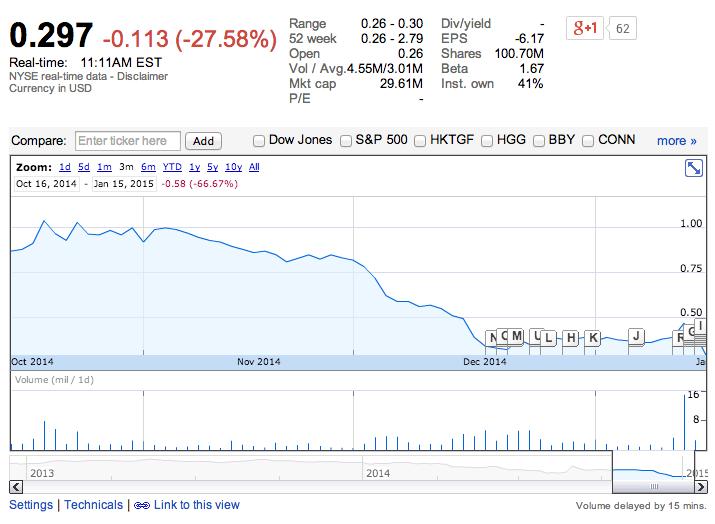 Comportamiento de las acciones de RadioShack. Fuente: Google Finance.