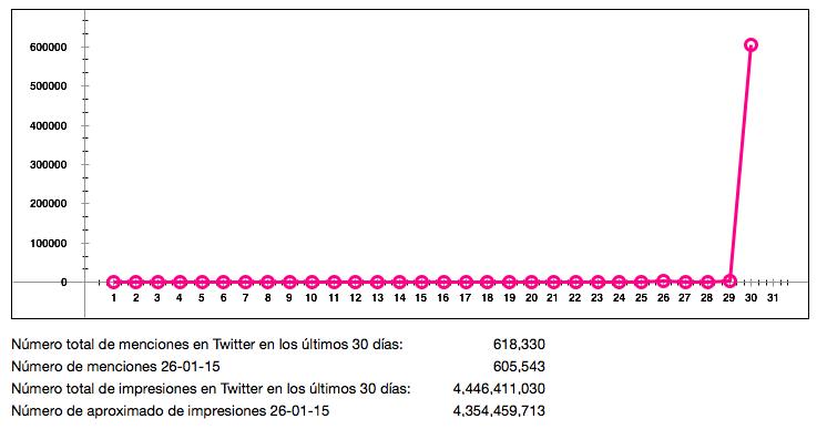 Impresiones del hashtag #MissUniverso2015 durante las últimas horas.