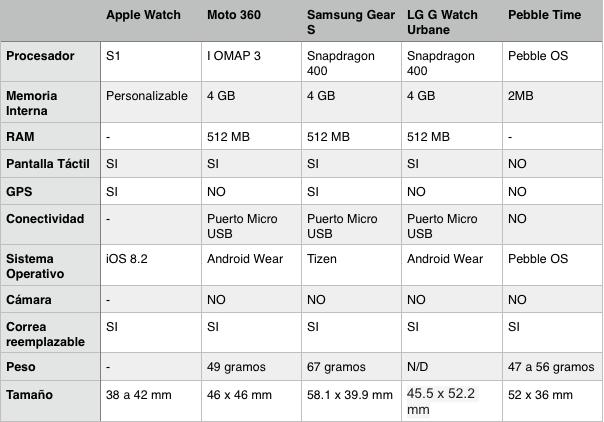 tabla compartiva apple watch
