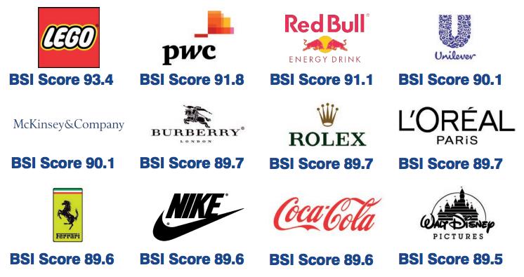 Imagen. BrandFinance
