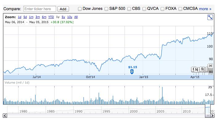 Las acciones de Disney han aumentado su valor un 37 por ciento en el último año. Fuente: WSJ, imagen: Google Finance.