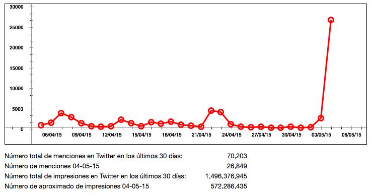 """Comportamiento del término """"Carly Fiorina"""" en Twitter."""