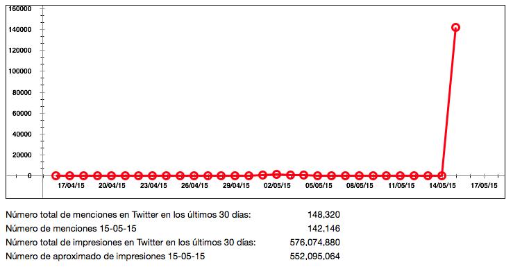 Comportamiento del hashtag #BBKIng en Twitter