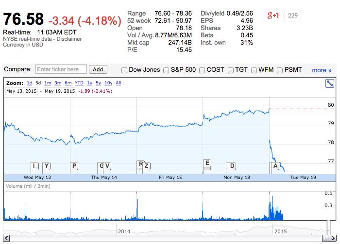 Tras el anuncio de los ingresos de Walmart, las acciones de la compañía han caído un 4.18 por ciento. Fuente: Google Finance.
