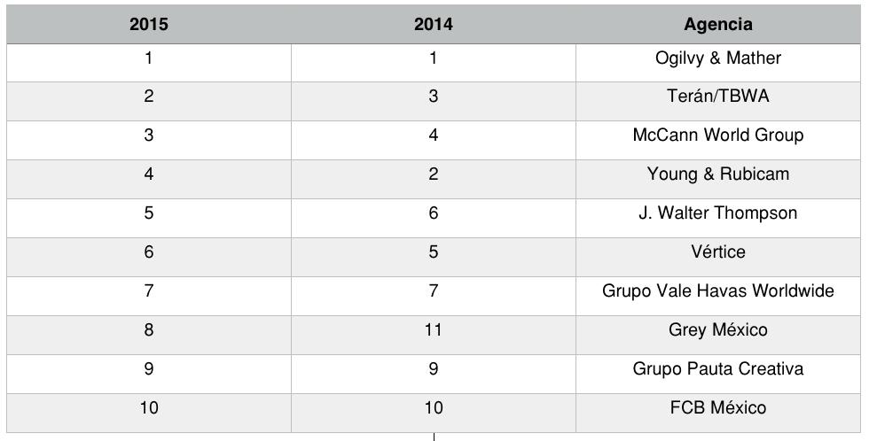 Ranking_agencias publicidad