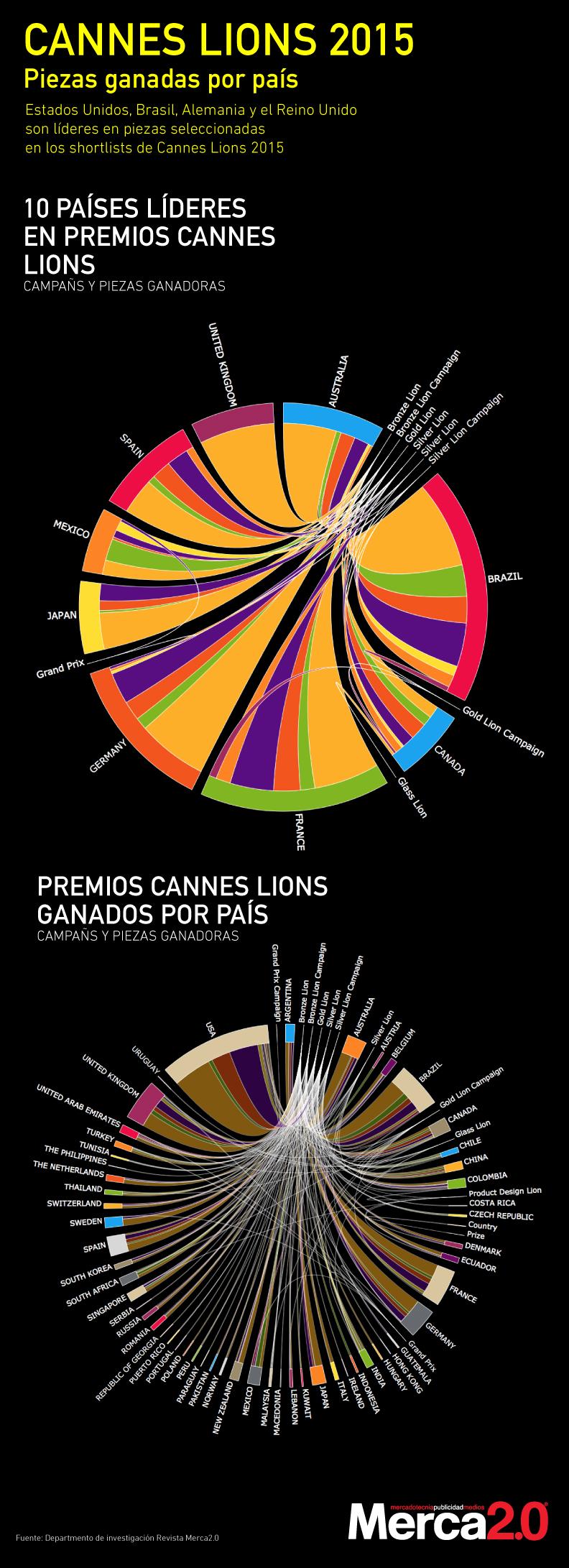 infografiacannes_ganadores