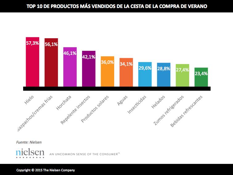 La ola de calor impulsa el gran consumo los 10 productos m s vendidos en verano revista - Articulos mas vendidos ...