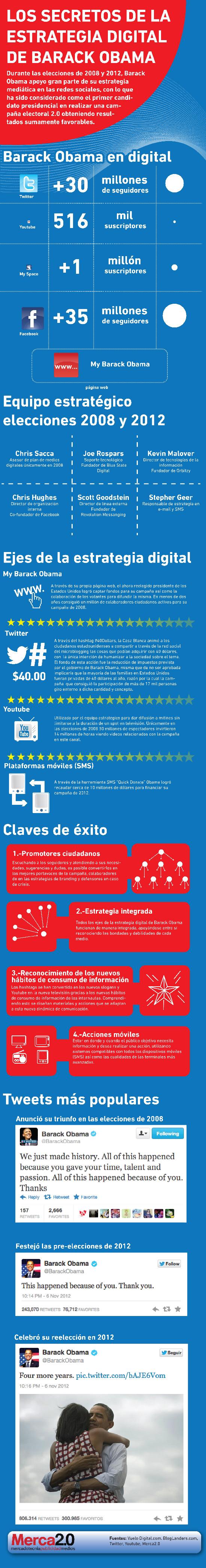 Infografía publicada en Merca2.0 en mayo de 2013.
