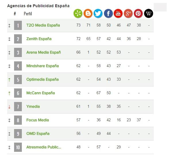 Agencias ranking