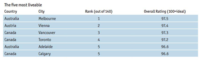 Las 6 mejores y 6 peores ciudades para vivir revista - Mejores ciudades espanolas para vivir ...