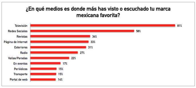 Estudio anual de marcas mexicanas 2015-1