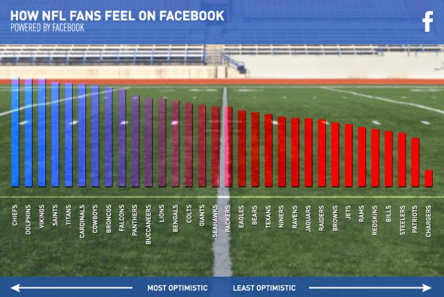 NFL Sentimientos Facebook