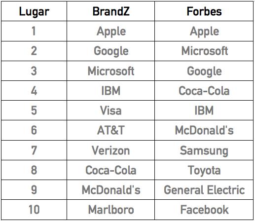 Rankings marcas