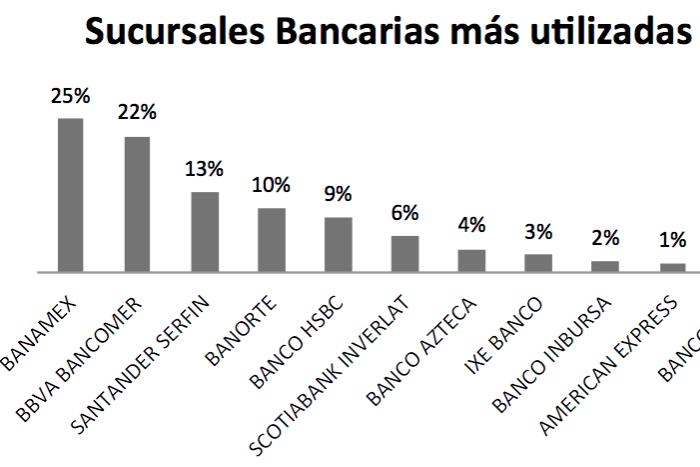 Las 5 sucursales bancarias m s utilizadas por los mexicanos for Oficinas bancarias abiertas por la tarde