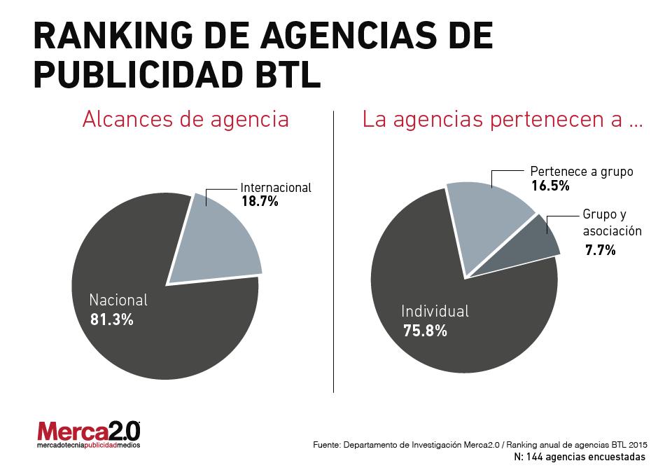Agencias_BTL-01