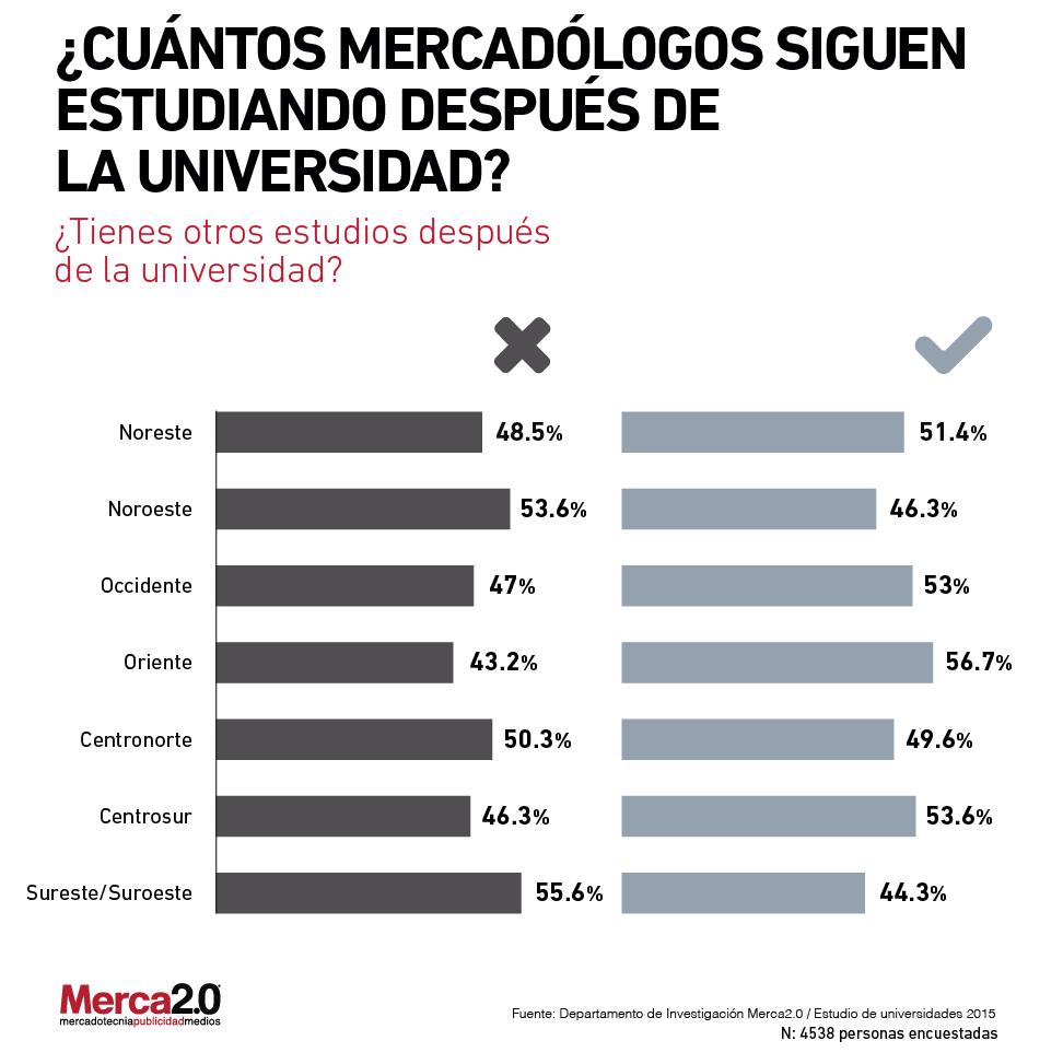Estudios.Merca2.0