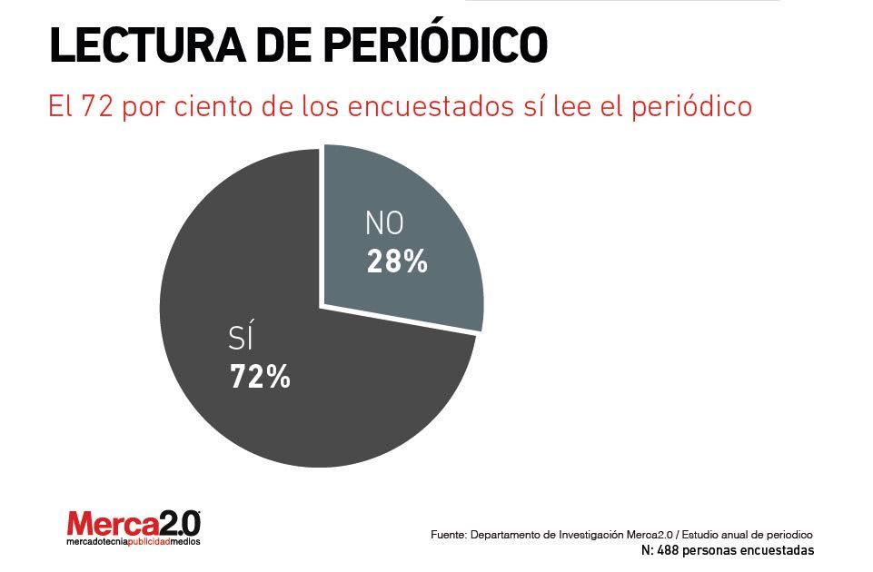 PeriodicolecturaMerca2.0