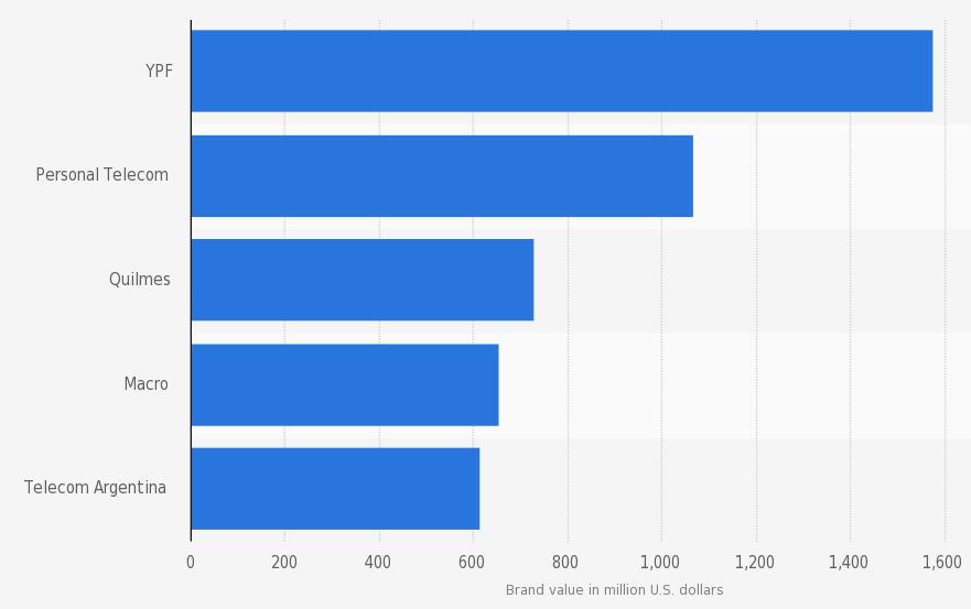 Marcas más valiosas de Argentina. Millward Brown. 2015. En millones de dólares.