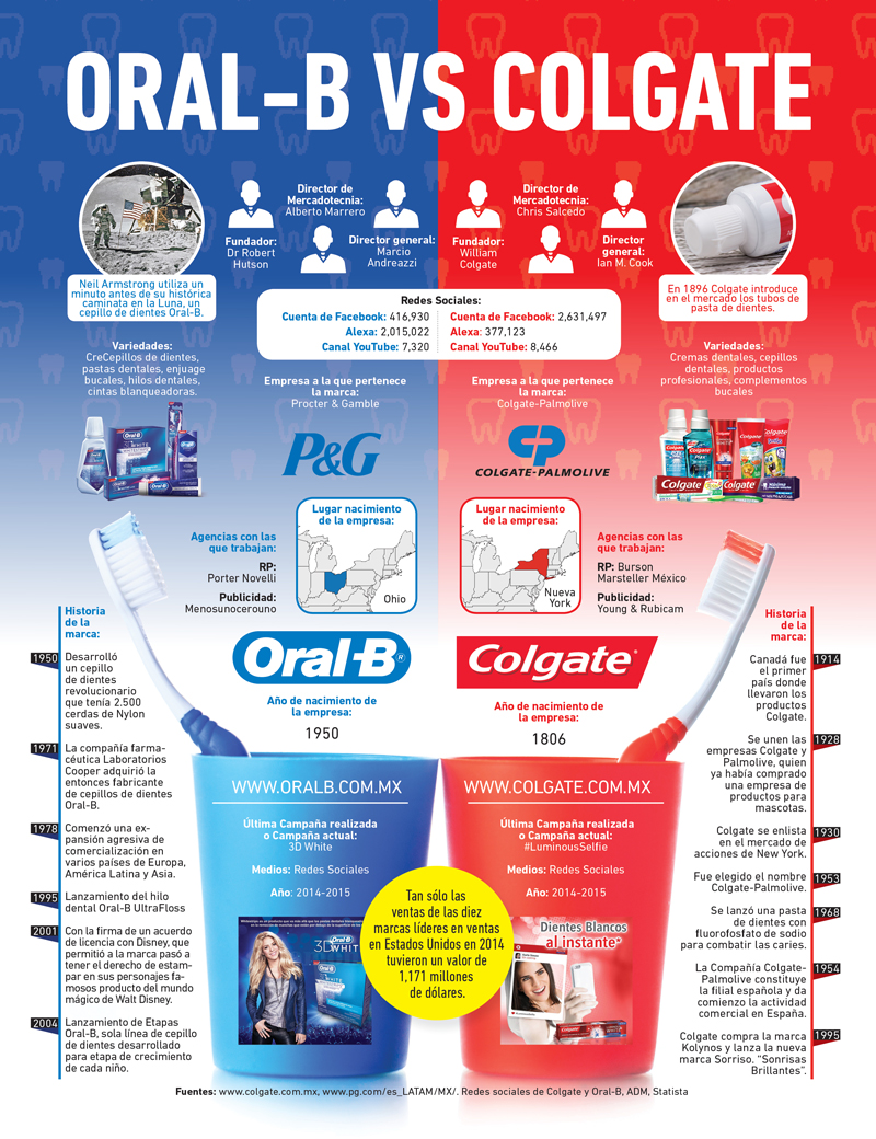 personal selling colgate Meet colgate palmolive's executive team go beyond the brands and discover the people that drive our success  vp & gm, global personal & home care raymond ho vp.