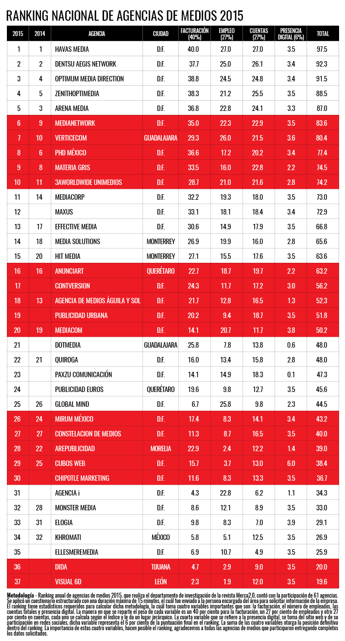 ranking medios2