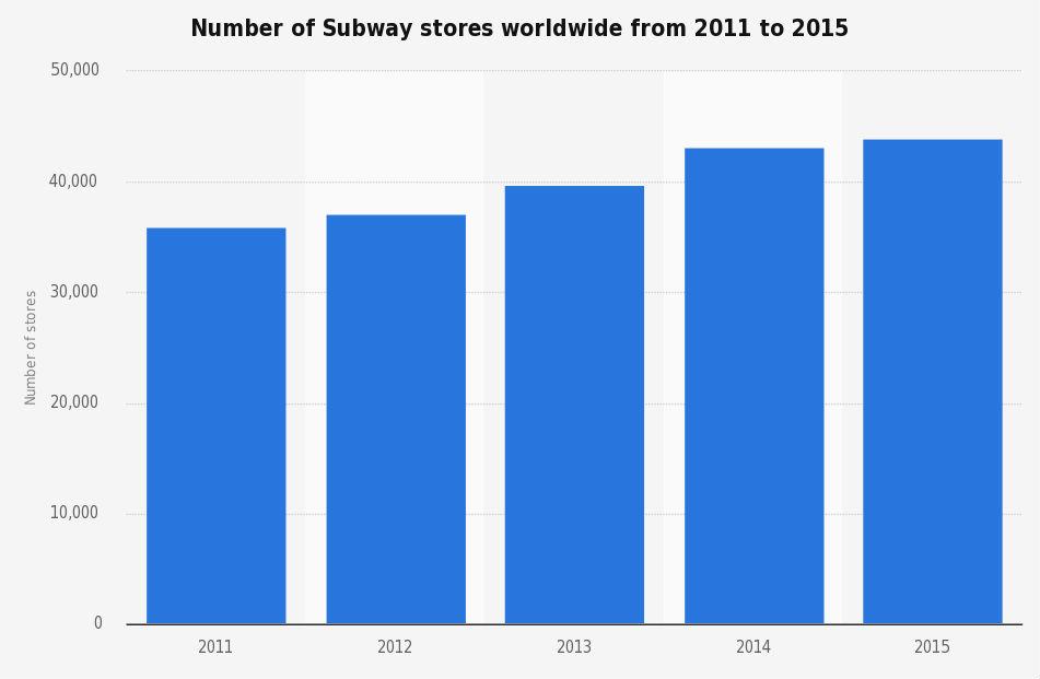 subway en el mundo 2011-2015