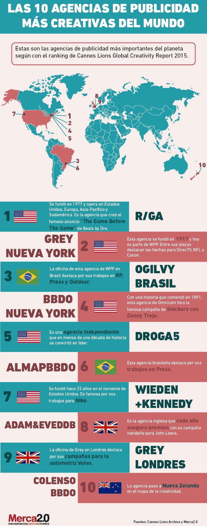 Las 10 agencias de publicidad m s creativas del mundo for Agencia de publicidad