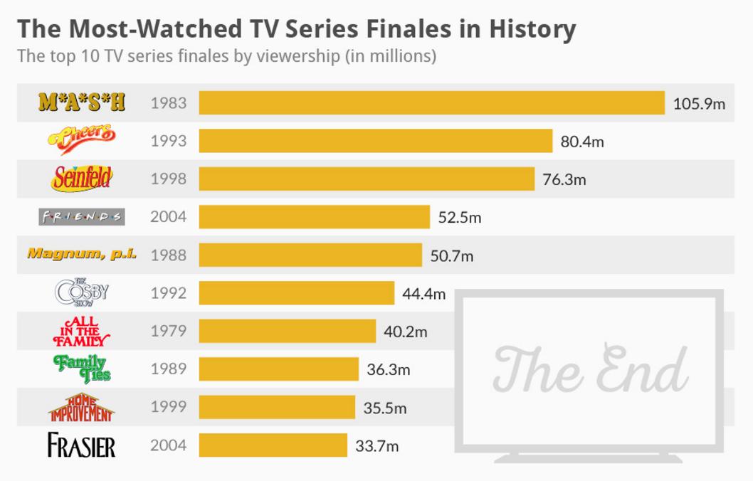FINALES TV Mmas vistos