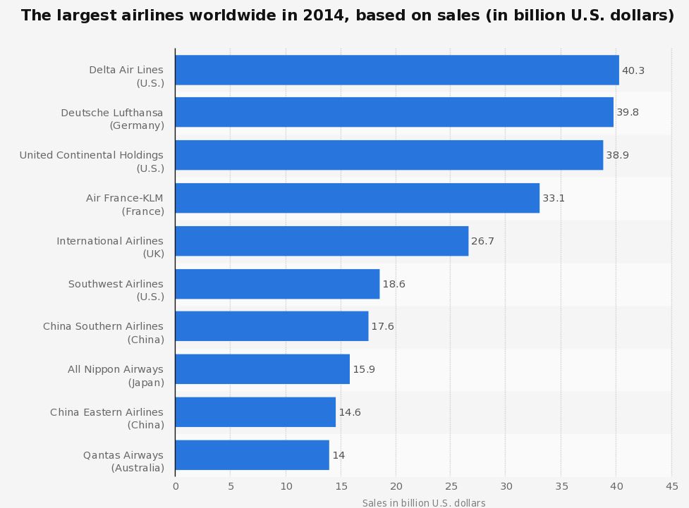 airlines 2014