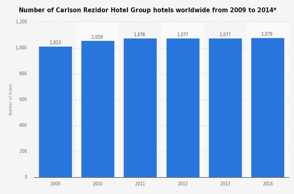 cantidad de hoteles rezidor
