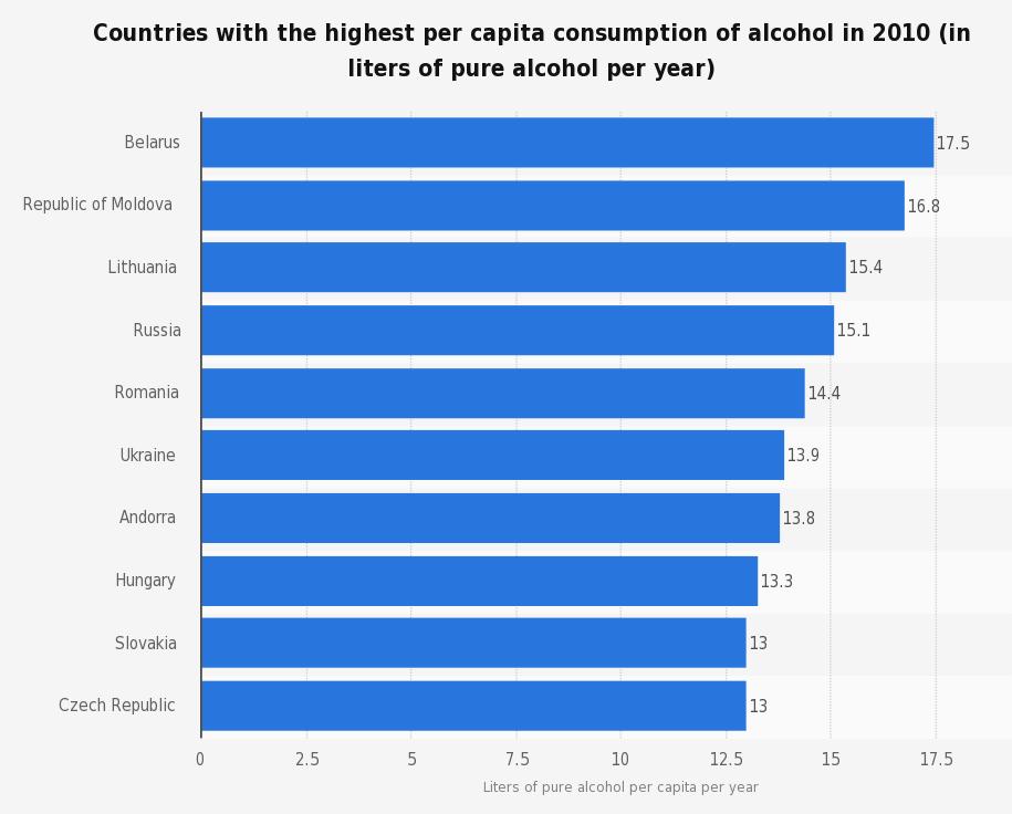 consumo de alcohol puro por año