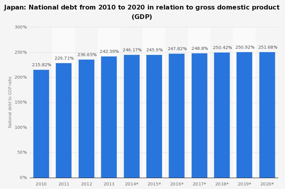 deuda externa japon