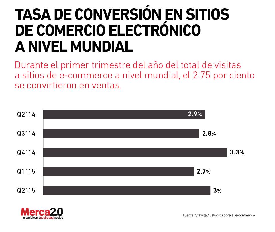 grafica e-commerce-01
