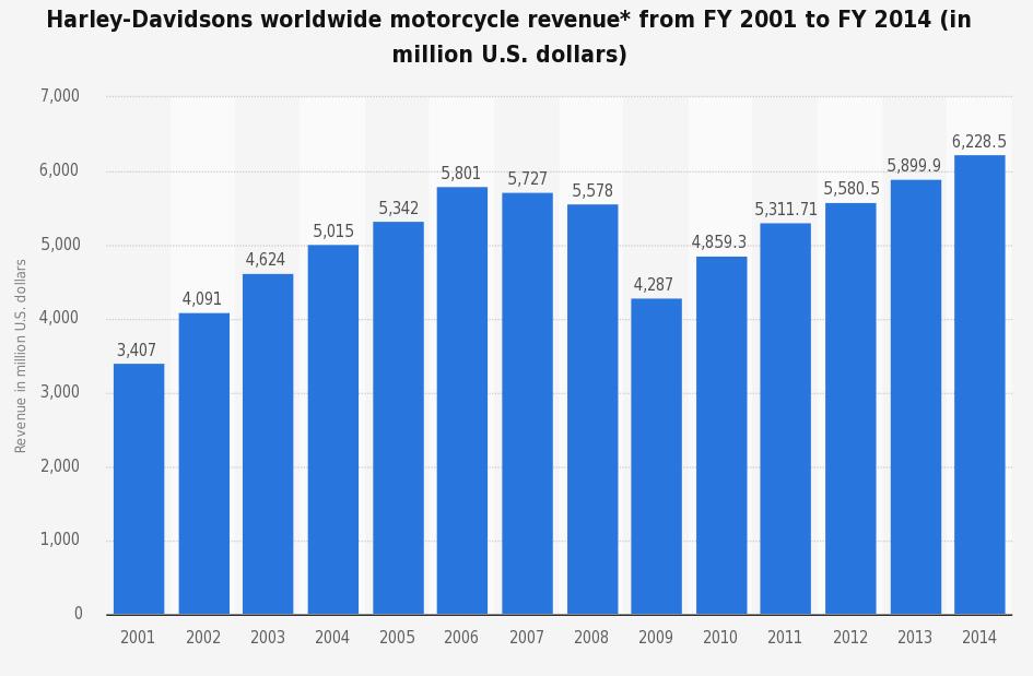 ingresos por fabricación de motos