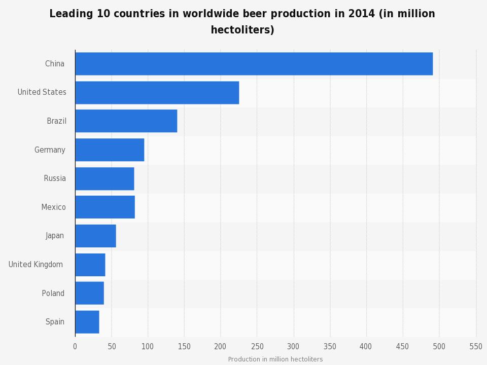produccion de cerveza