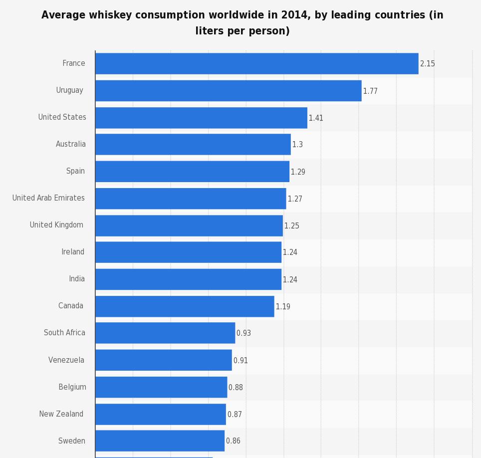 whisky per capita