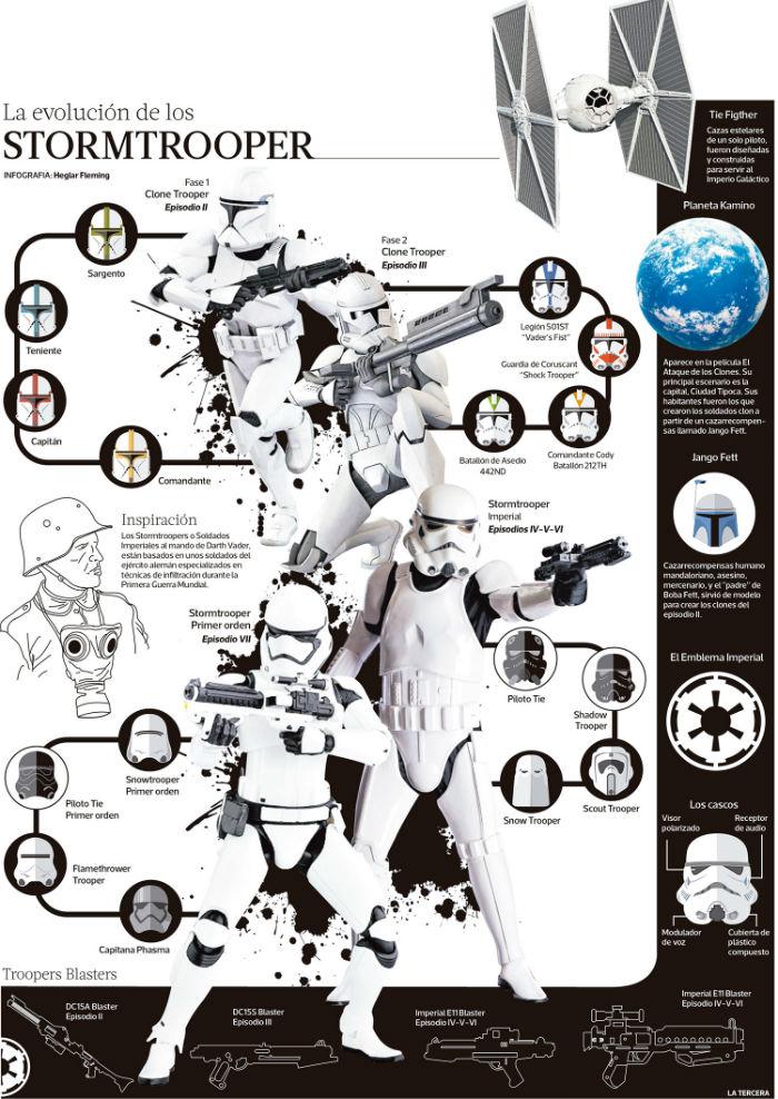 evolucion-stormtrooper-star-wars-infografia