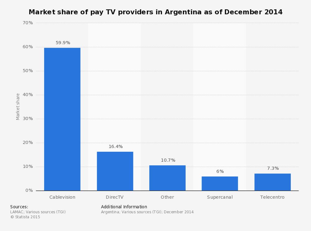 Market share de la TV Paga en Argentina. Statista. Diciembre de 2014.