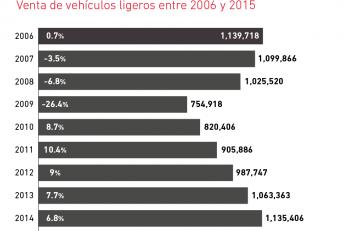 industria_automotriz_2015-01