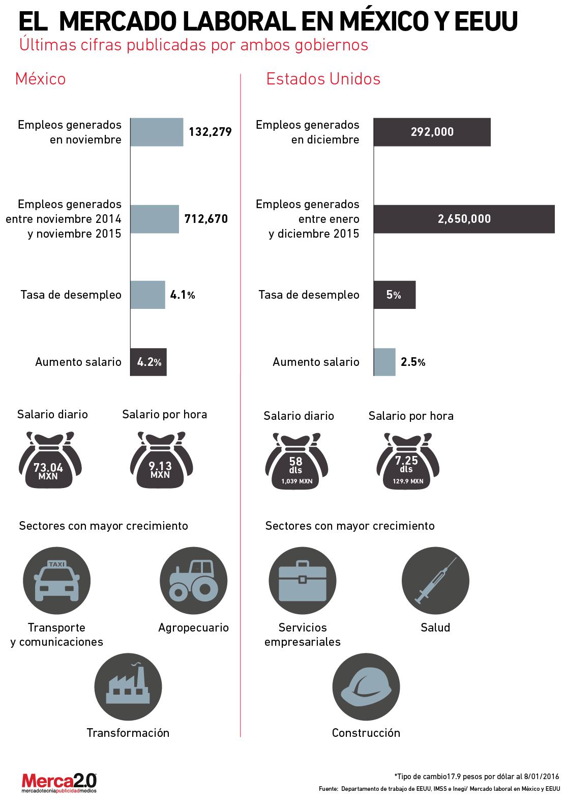 mercado_laboral_mexico_usa-01