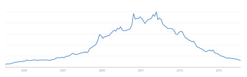 Interés por Blackberry en los últimos diez años. Fuente: Google Trends.