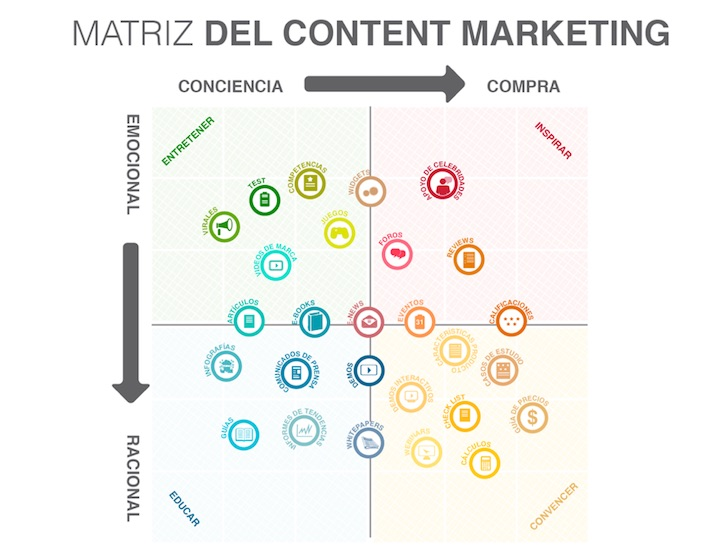 Matriz del Content Marketing