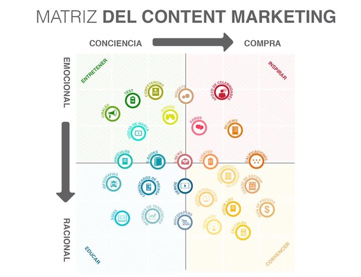 Matriz del Content Marketing