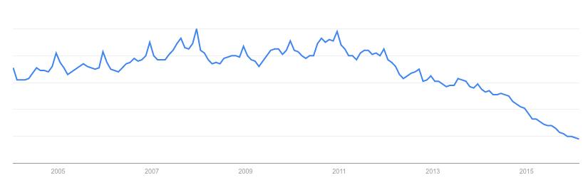Interés por Nokia en los últimos diez años. Fuente: Google Trends.